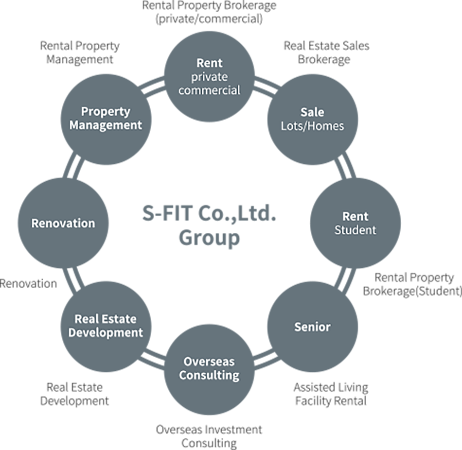 S-FIT CO.,Ltd.Group