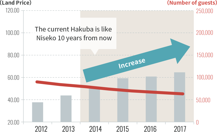 Change in the number of foreign tourists and land prices in Hakuba.